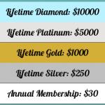 Membership Levels: Lifetime Diamond $10000, Lifetime Platinum $5000, Lifetime Gold $1000, Lifetime Silver $250, Annual Membership $30Membership Levels: Lifetime Diamond $10000, Lifetime Platinum $5000, Lifetime Gold $1000, Lifetime Silver $250, Annual Membership $30