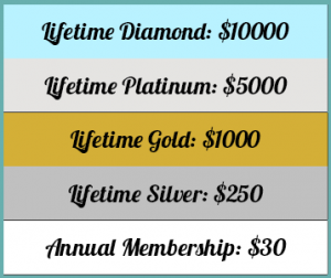 Membership Levels: Lifetime Diamond $10000, Lifetime Platinum $5000, Lifetime Gold $1000, Lifetime Silver $250, Annual Membership $30Membership Levels: Lifetime Diamond $10000, Lifetime Platinum $5000, Lifetime Gold $1000, Lifetime Silver $250, Annual Membership $30