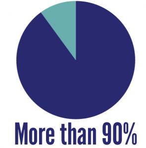 90 percent pie chart